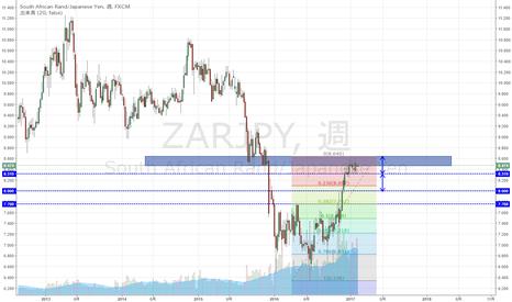 ZARJPY: ランド円 数週に渡り抑えられる上値