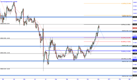 EURJPY: EURJPY Pullback on Daily