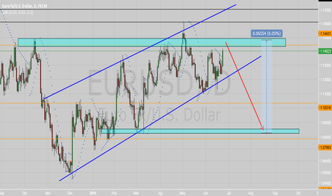 EURUSD: EUR/USD DAILY POSSIBLE BREXIT ANALYSIS