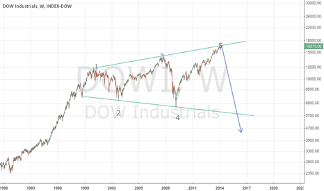 DJI: Megaphone top for all the Megaphonies on Wall St.