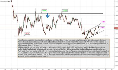 EURUSD: Draghi: Ekonomide aşağı yönlü riskler daha da azaldı/ÊURUSD