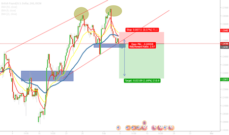 GBPUSD: GBPUSD POTENTIAL SHORTS?