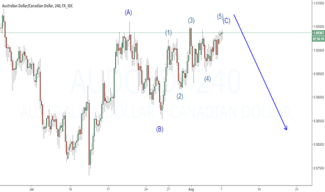 AUDCAD: Expecting to fall | Corrective is maybe finished