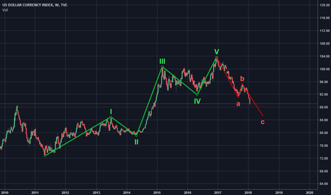 DXY: DXY - ABC correction completing