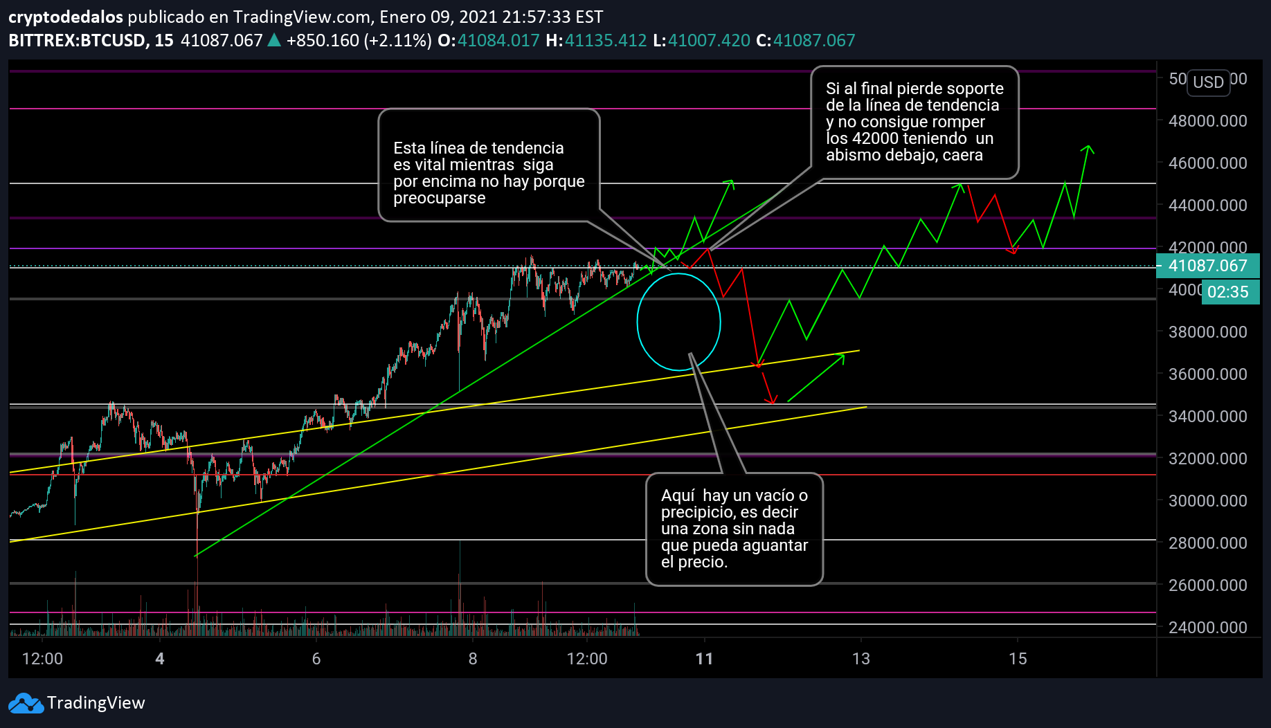 tradingview bitcoin bittrex