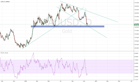 XAUUSD: Gold due for a bounce