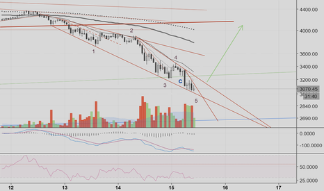BTCUSD: !WARNING! Quantum space time rip: wave collapsing soon