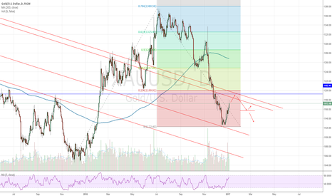 XAUUSD: POSSIBLE SHORT ENTRY ON GOLD