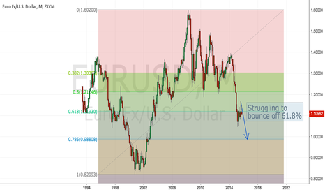 EURUSD: Are you ready for parity in EURUSD?