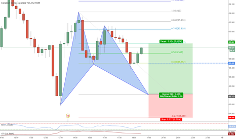 CADJPY: Potential for Long on a Bat pattern on CAD/JPY