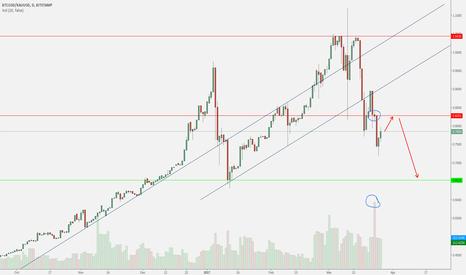 BTCUSD/XAUUSD: Bitcoin/gold Support & Resistance + High Volume Spinning Top