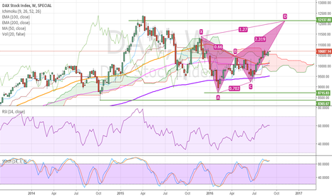DAX: SHORT DAX WITH US ELECTIONS @ 12K - maybe butterfly pattern?