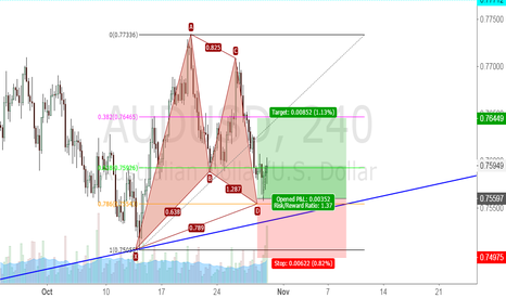 AUDUSD: AUDUSD Gartley. Following the trend
