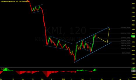 KMI: KMI inching up...
