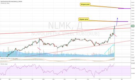 NLMK: Держим лонги по НЛМЛ