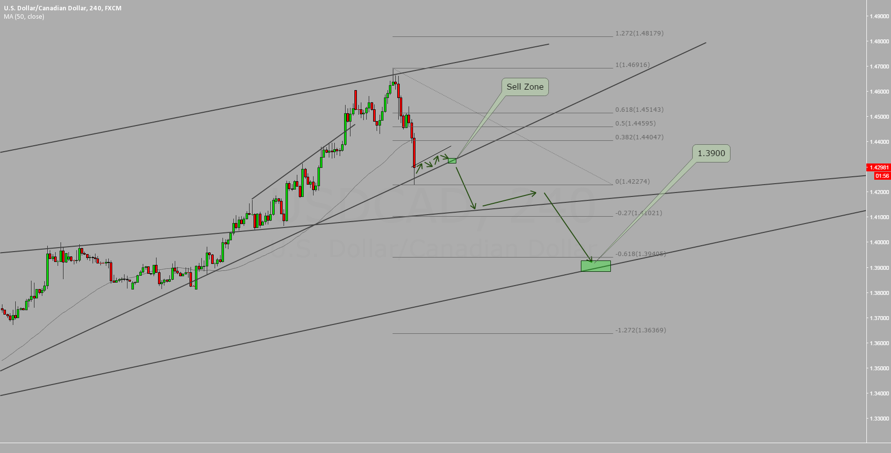 USDCAD Continuation of the Impulse
