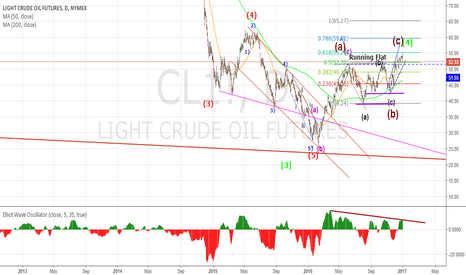 CL1!: CRUDE Daily