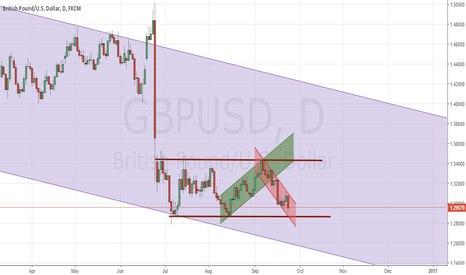 GBPUSD: All time low