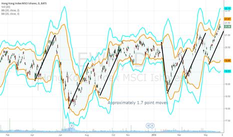 EWH: Hong Kong - 1.7 point cycle pointing down