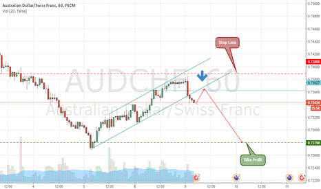 AUDCHF: AUDCHF Expecting Sell.