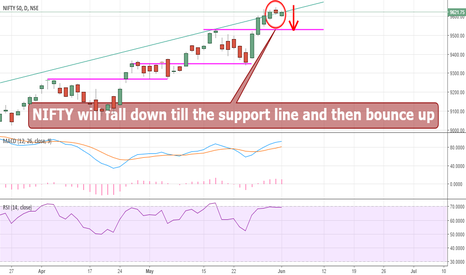 NIFTY: NIFTY will fall down till the support line and then bounce up