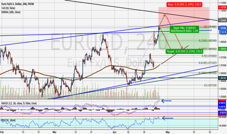 EURUSD: Time to short EURUSD?