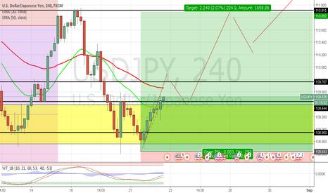 USDJPY: USD/JPY Long Position!