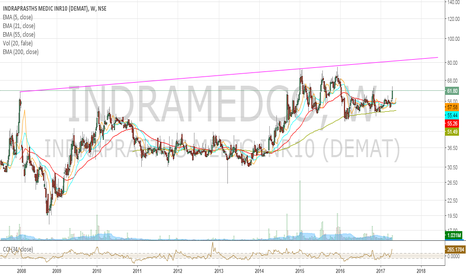 INDRAMEDCO: Indramedco weekly BO