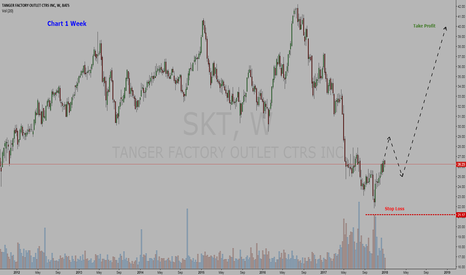 SKT: Stock Tanger Factory Outlet Centers, Inc   =  BUY