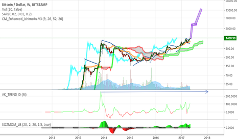 BTCUSD: BTC long the breakout