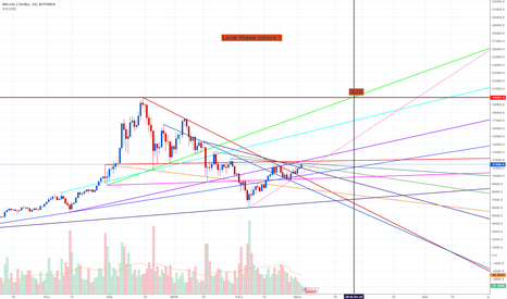 BTCUSD: Color of the moon
