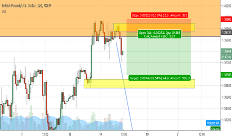 GBPUSD: next sell for GBPUSD