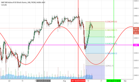 SPX500: Nice Decision Zone on the SPX