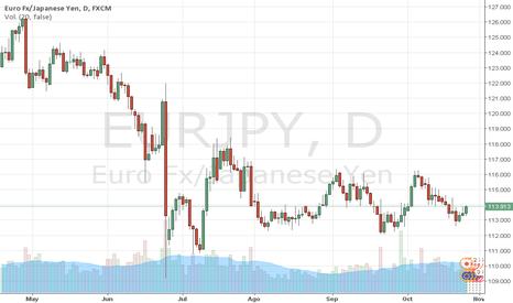 EURJPY: EURJPY: EURO sube ante YEN. (114 Claves). Trader MARCO DA COSTA