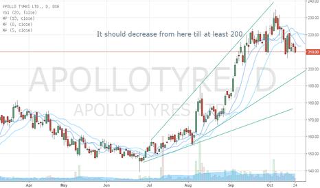 APOLLOTYRE: Short Apollo Tyres Ltd.