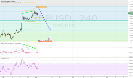 GBPUSD: cable technical short