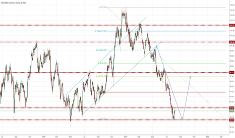 DXY: DXY Dollar Strength (LONG OPPORTUNITY)