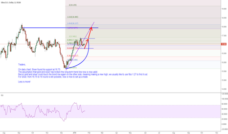 XAGUSD: Silver: from 16.75 to 18 round is still possible