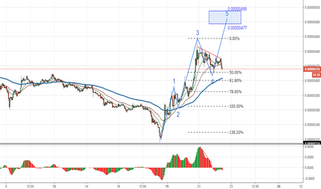TRXBTC: The 5th Elliott wave on the hourly chart of TRX