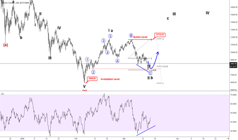 BTCUSD: (VIDEO) BITCOIN Is Showing A Bullish Set-up