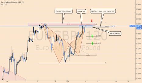EURGBP: Low Risk Short Opportunity on EURGBP
