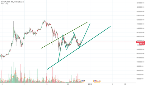 BTCUSD: Big Fractals and Bullish Flag the Trend is Settled