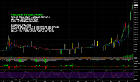 BTCUSD: No need for panic on the weekly chart