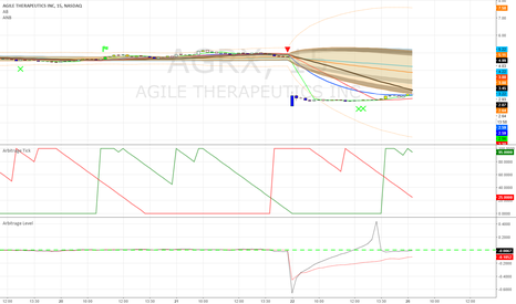 AGRX: AGRX PT: 3.90 10 days