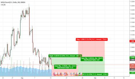 GBPUSD: GBP/USD To reach 1.3010 Then Decline