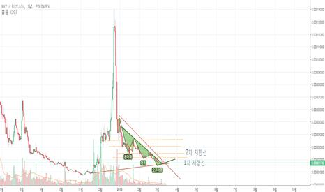 NXTBTC: NXT/BTC 차트 앞으로의 전망
