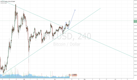 BTCUSD: Out of the triangle, off the top, and to the moon!