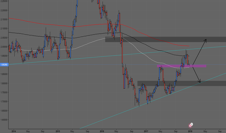 GBPNZD: GBPNZD: Will the Support Hold?