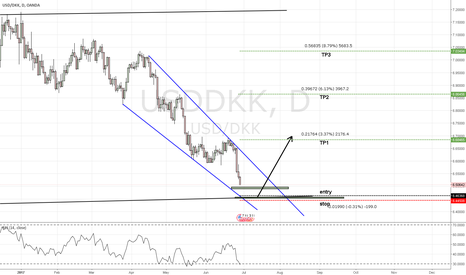 USDDKK: massive longterm setup on USD DKK
