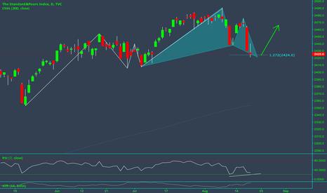 SPX: Bullish Gartley on S&P 500 for Trend Continuation!